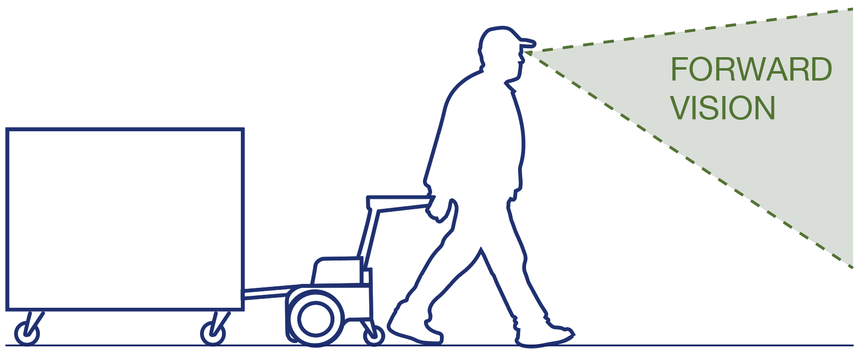 Maximise forward vision for safe towing